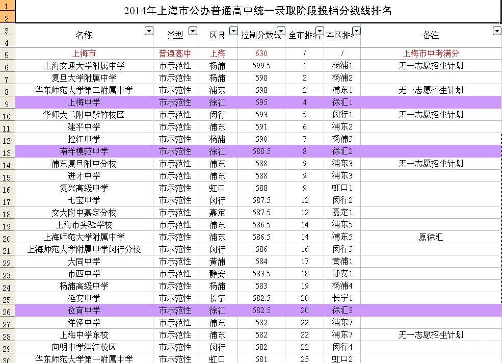 {上海公办初中排名2015}.