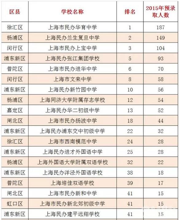 上海私立初中初中排名【相关词_上海私立女生初中】性生活学校学校图片