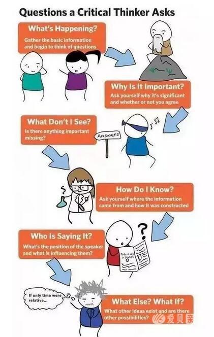 Critical Thinking┃澳洲孩子是如何练习批判思维的?