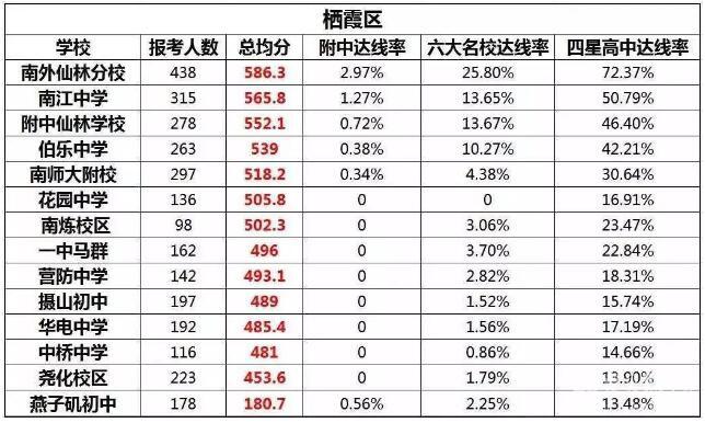 2018年南京小升初:南京各区初中学校排名情况一览