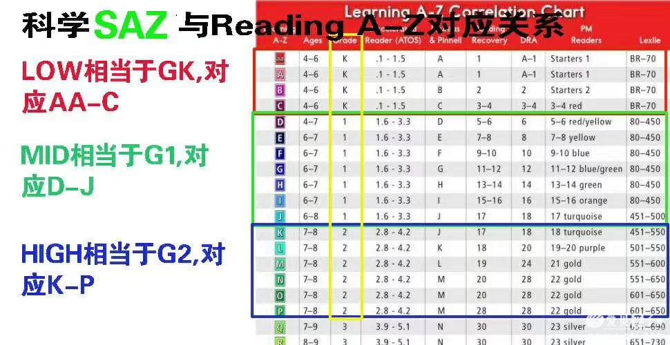 美国分级读物:Reading A-Z(RAZ)系列I级MP3音频网盘分享下载